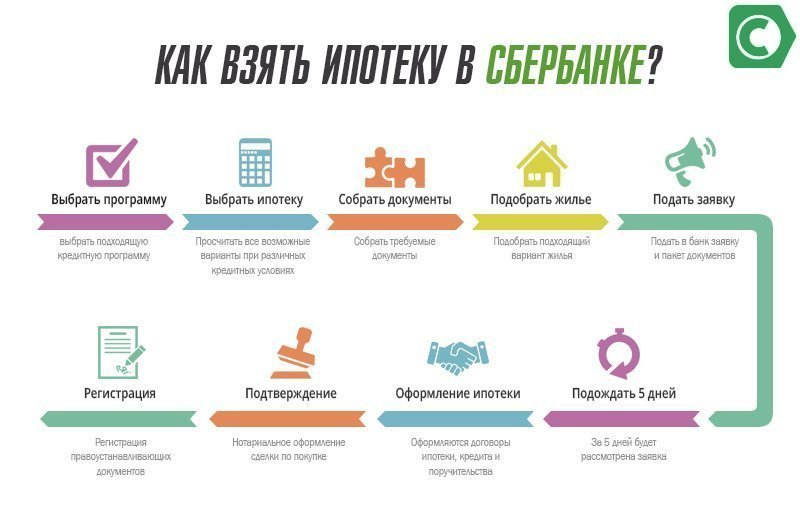 Последовательность оформления ипотеки в Сбербанке