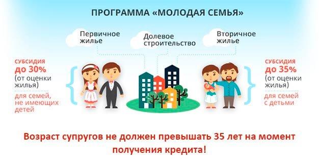 Социальная ипотека для молодой семьи