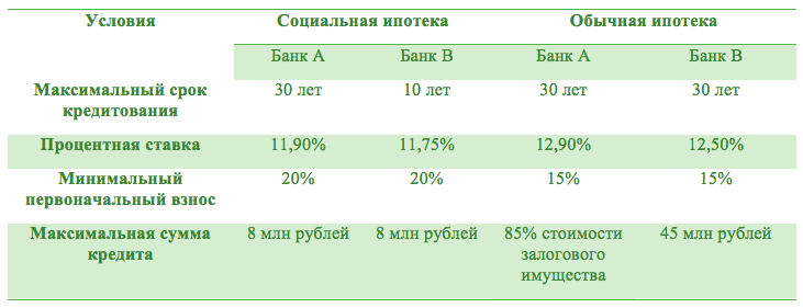 Сравнение обычной и социальной ипотеки
