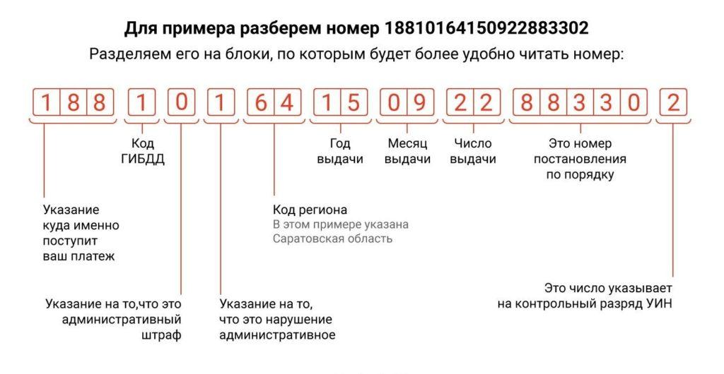 Расшифровка кода УИН