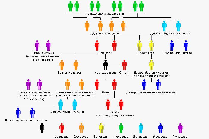 Схема наследования по закону